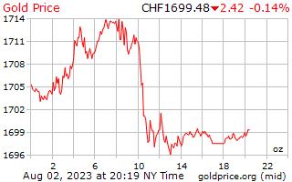 スイス スイスフランあたり 1 日ゴールドの価格
