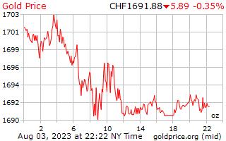 1 dag goud prijs per Ounce in Zwitserse Zwitserse Franken