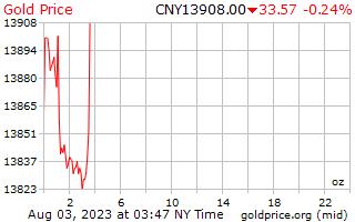 1 Tag Gold Preis pro Unze in Chinesische Yuan