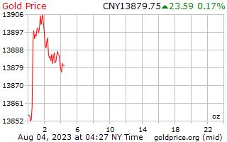 1 день золото цена за унцию в китайский юань