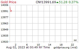 1 journée d'or prix par once en yuans chinois