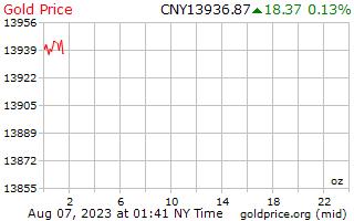 中国人民元の 1 オンスあたり 1 日ゴールドの価格