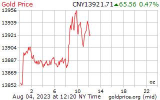 1 일 골드 중국 위안에서 온스 당 가격