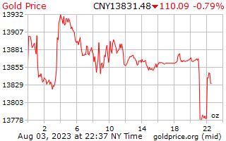 1 hari Gold Harga per ons di Yuan Cina