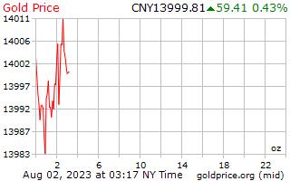 1 יום זהב המחיר לאונקיה ביואן