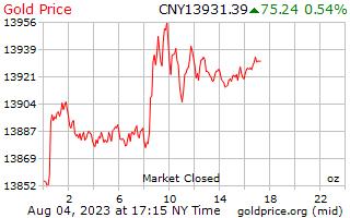 1 dag goud prijs per Ounce in Chinese Yuan