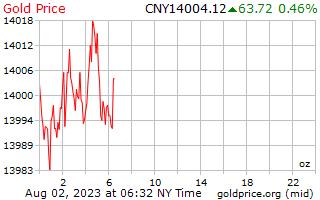 1 दिन सोने की कीमत प्रति औंस में चीनी युआन