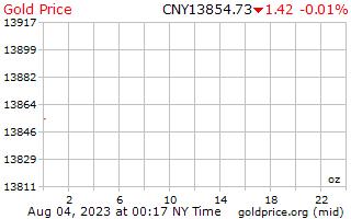 1 día de oro precio por onza en Yuan Chino