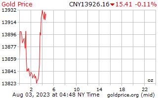 1 hari emas harga per auns di China Yuan