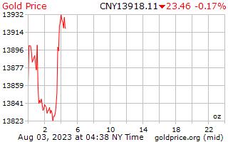 1 天黄金价格每盎司中国人民币
