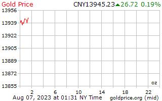 1 dia de ouro preço por onça em Yuan Chinês