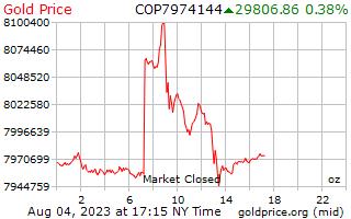 1 天黃金價格每盎司在哥倫比亞比索