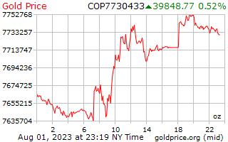 1 יום זהב המחיר לאונקיה בפסוס קולומביאניים