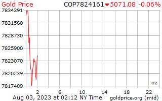 1 día de oro precio por onza en Pesos Colombianos