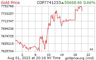 1 dag goud prijs per Ounce in Colombiaanse peso