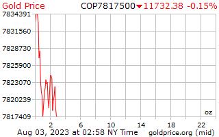 コロンビア ペソのオンスあたり 1 日ゴールドの価格