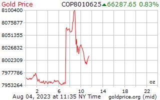 1 दिन सोने की कीमत प्रति औंस कोलम्बियाई पेसोस में