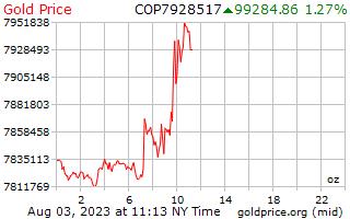 1 giorno oro prezzo per oncia in Pesos colombiani