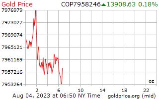 1 день золото цена за унцию в колумбийских песо