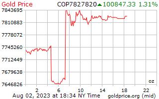 1 journée d'or prix par once en Pesos colombiens