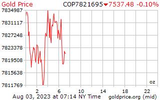 1 ngày vàng giá cho một Ounce trong Peso Côlômbia