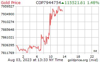 1 天黄金价格每盎司在哥伦比亚比索
