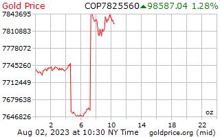 1 Tag Gold Preis pro Unze in kolumbianischen Pesos