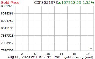 1 dia de ouro preço por onça em Pesos colombianos