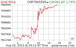 1 hari emas harga per auns di Colombia Peso