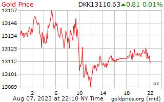 1 दिन सोने की कीमत प्रति औंस में डेनिश क्रोन