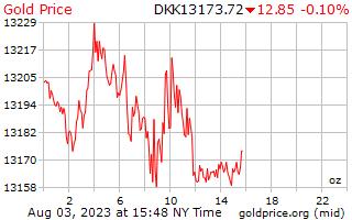 1 ημέρα χρυσός τιμή ανά ουγγιά σε δανικές κορόνες