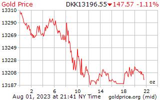 1 ngày vàng giá cho một Ounce trong Krone Đan Mạch