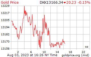 1 天黄金价格每盎司在丹麦克朗