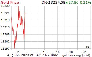 1 天黃金價格每盎司在丹麥克朗