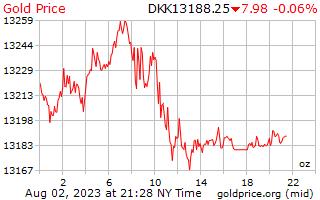 سعر الذهب يوم 1 للأونصة في كرونة دانمركية