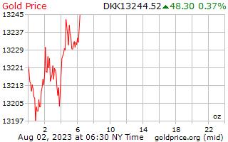 1 dag goud prijs per Ounce in Deense kroon