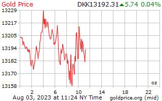 1 Day Gold Price per Ounce in Danish Krone