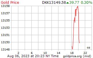 1 วันทองราคาต่อออนซ์ในโครนเดนมาร์ก