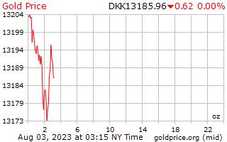 1 dia de ouro preço por onça em coroa dinamarquesa