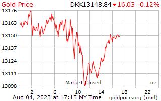 1 hari Gold Harga per ons di Kroner Denmark