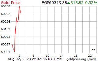 1 día de oro precio por onza en libras egipcias