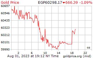 1 ngày vàng giá mỗi Ounce trong Pound Ai Cập