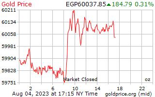 1 hari Gold Harga per ons dalam Pound Mesir