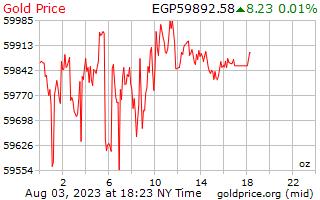 1 天黄金价格每盎司埃及镑