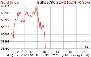 1 день золото цена за унцию в египетских фунтов