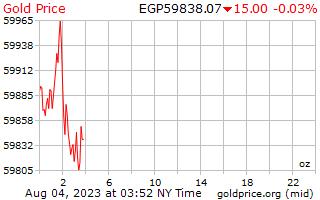 1 dag goud prijs per Ounce in Egyptische pond