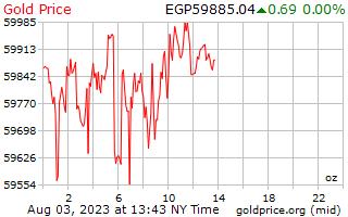 エジプト ・ ポンド 1 オンスあたり 1 日ゴールドの価格