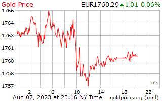 Gold Price Europe