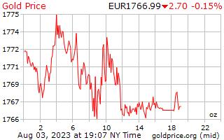 1 दिन सोने की कीमत प्रति औंस यूरोपीय यूरो में