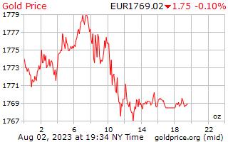 1 день золото цена за унцию в евро
